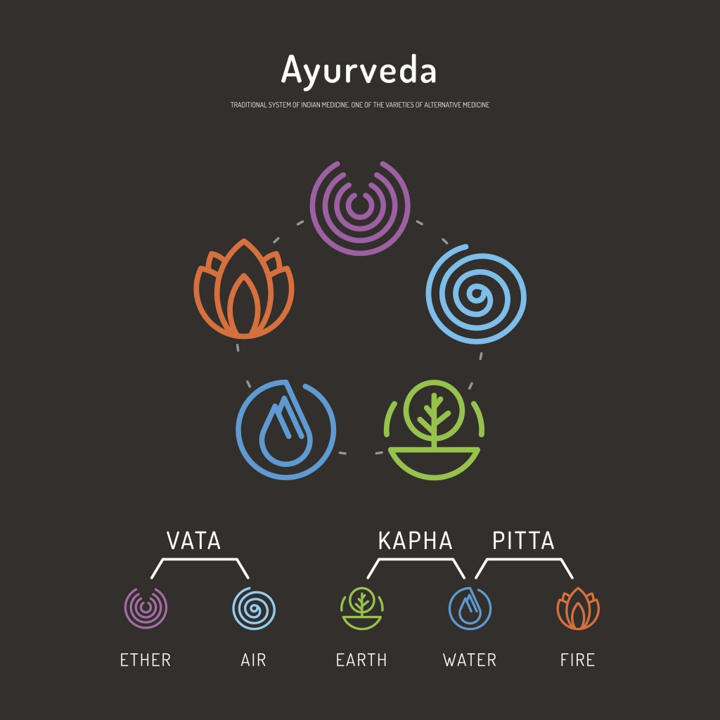 Ayurveda body types 01